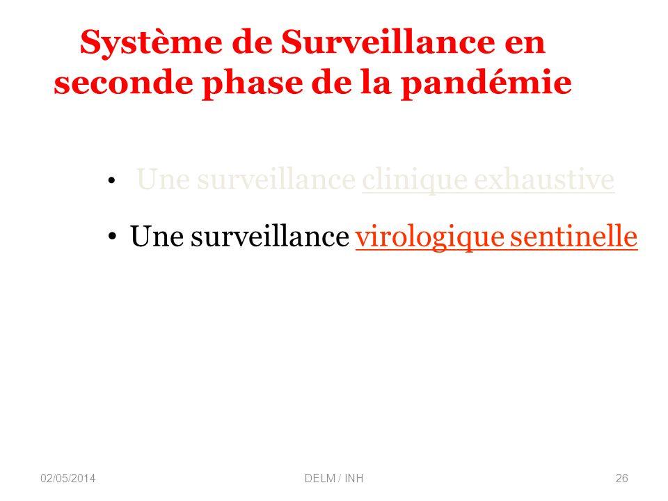 02/05/2014DELM / INH26 Système de Surveillance en seconde phase de la pandémie Une surveillance clinique exhaustive Une surveillance virologique sentinelle