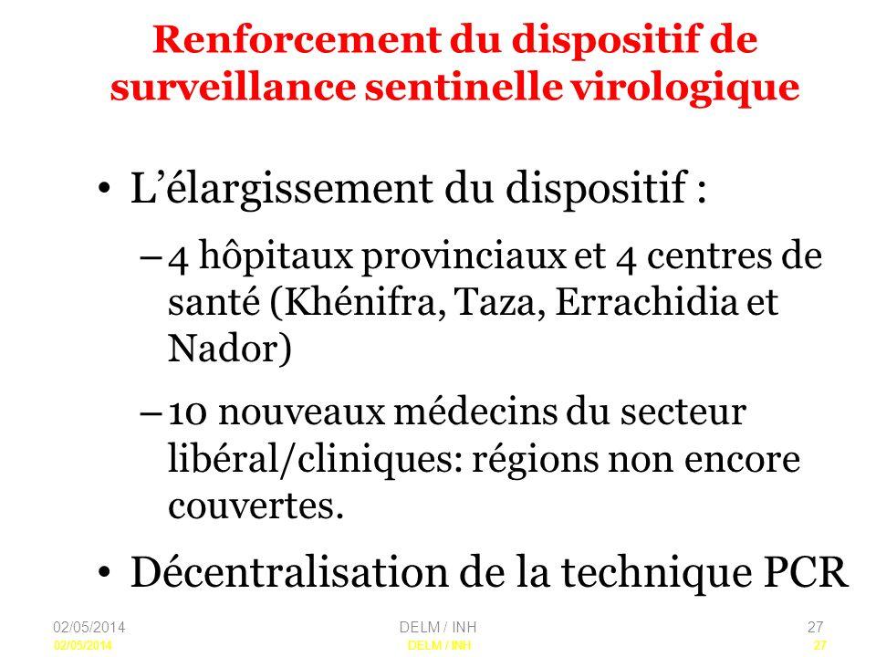 02/05/2014DELM / INH27 Renforcement du dispositif de surveillance sentinelle virologique Lélargissement du dispositif : – 4 hôpitaux provinciaux et 4 centres de santé (Khénifra, Taza, Errachidia et Nador) – 10 nouveaux médecins du secteur libéral/cliniques: régions non encore couvertes.