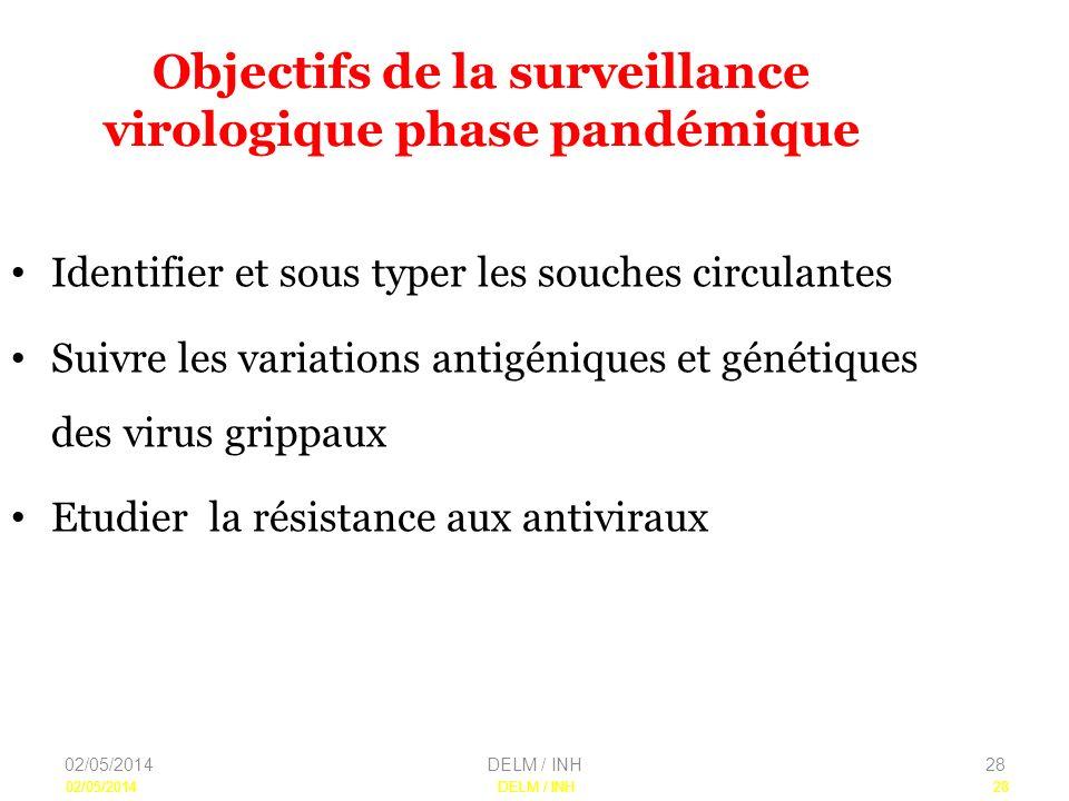 02/05/2014DELM / INH28 Objectifs de la surveillance virologique phase pandémique Identifier et sous typer les souches circulantes Suivre les variations antigéniques et génétiques des virus grippaux Etudier la résistance aux antiviraux 02/05/2014DELM / INH28