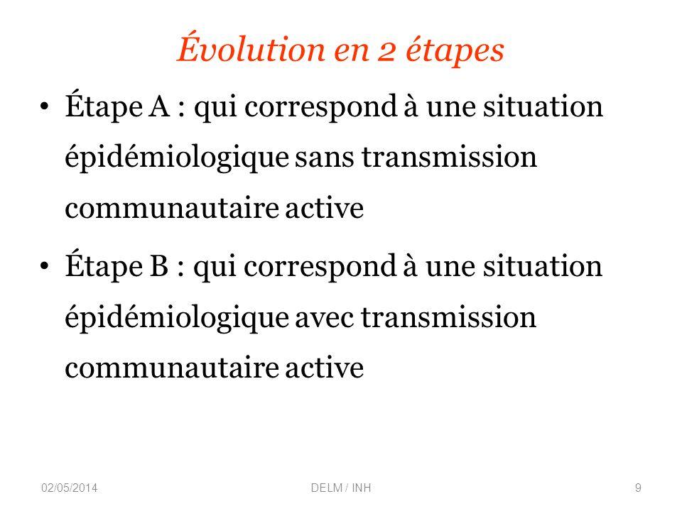 Évolution en 2 étapes Étape A : qui correspond à une situation épidémiologique sans transmission communautaire active Étape B : qui correspond à une situation épidémiologique avec transmission communautaire active 02/05/2014DELM / INH9