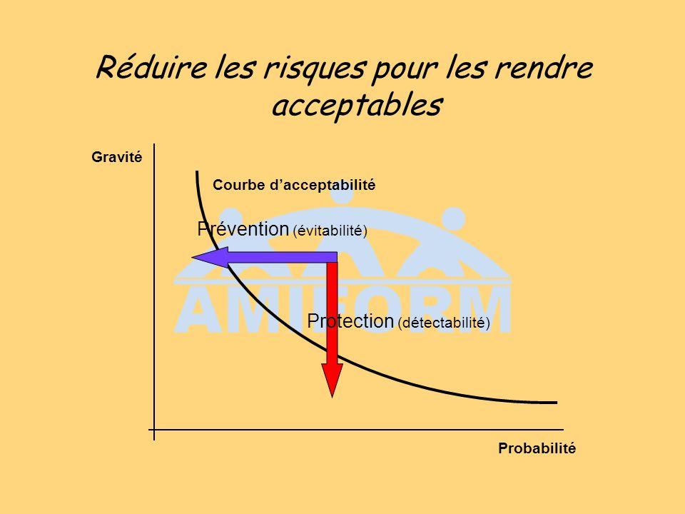 Réduire les risques pour les rendre acceptables Prévention (évitabilité) Protection (détectabilité) Gravité Probabilité Courbe dacceptabilité