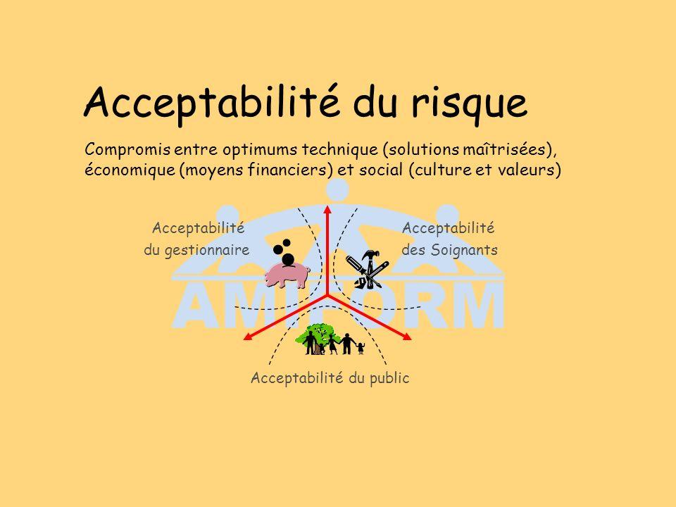 Acceptabilité du risque Compromis entre optimums technique (solutions maîtrisées), économique (moyens financiers) et social (culture et valeurs) Acceptabilité du gestionnaire Acceptabilité des Soignants Acceptabilité du public