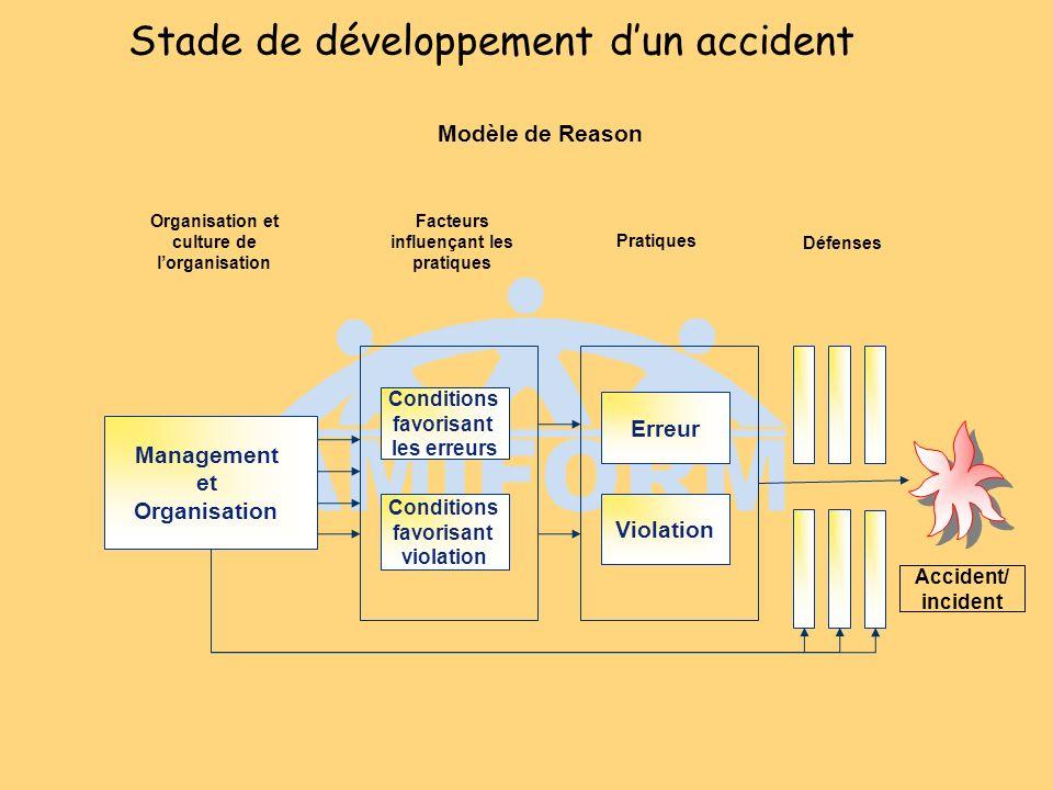 Stade de développement dun accident Management et Organisation Erreur Conditions favorisant violation Conditions favorisant les erreurs Violation Orga