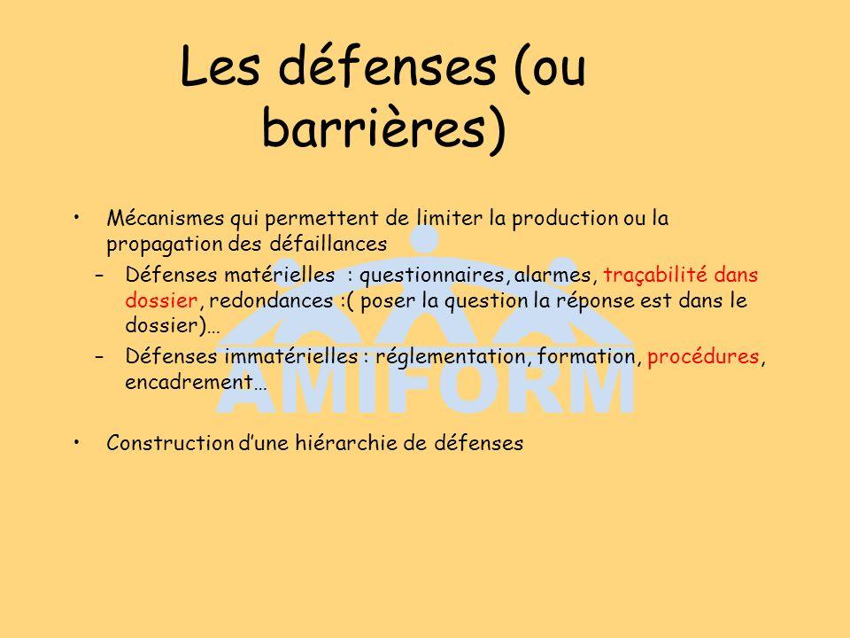 Les défenses (ou barrières) Mécanismes qui permettent de limiter la production ou la propagation des défaillances –Défenses matérielles : questionnair