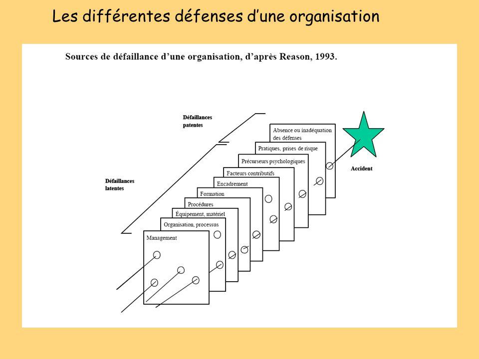 Les différentes défenses dune organisation