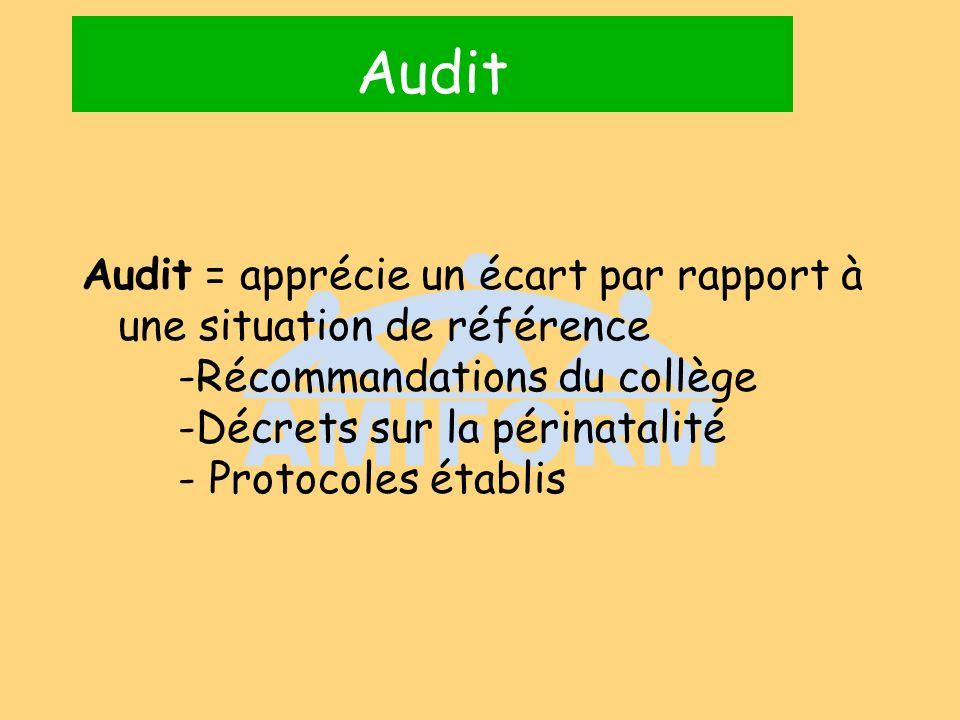 Audit Audit = apprécie un écart par rapport à une situation de référence -Récommandations du collège -Décrets sur la périnatalité - Protocoles établis