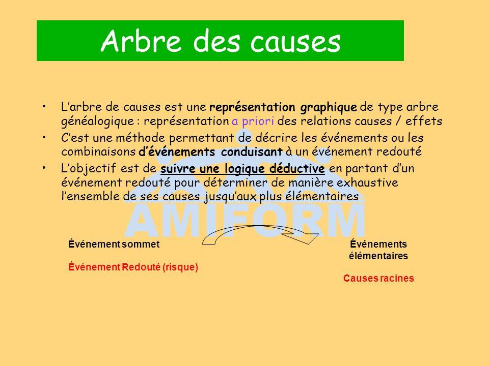 Arbre des causes Larbre de causes est une représentation graphique de type arbre généalogique : représentation a priori des relations causes / effets