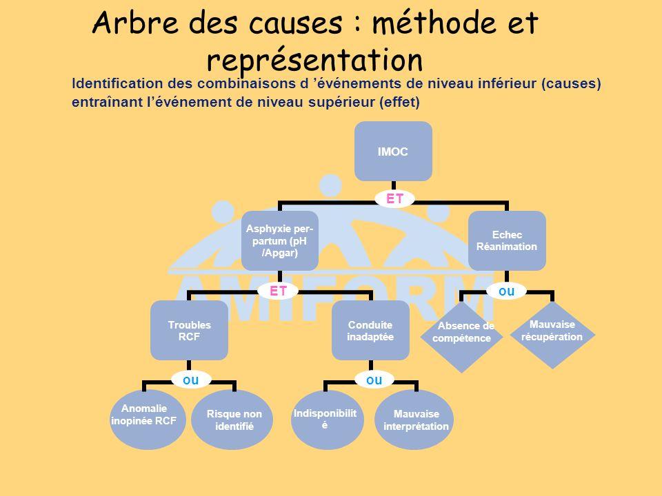 ET ouET ou Arbre des causes : méthode et représentation Identification des combinaisons d événements de niveau inférieur (causes) entraînant lévénemen