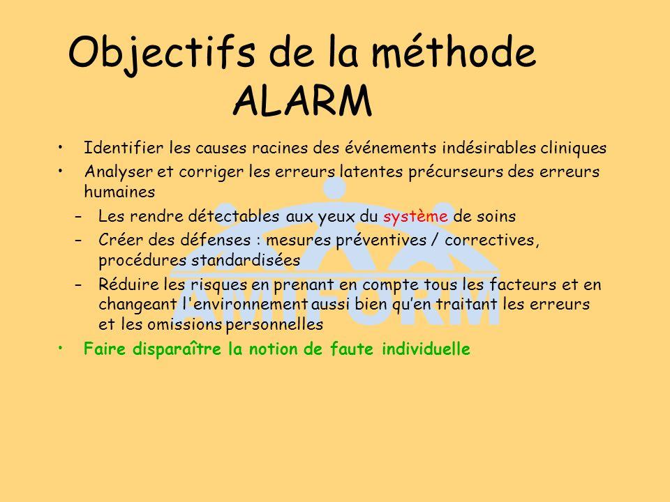 Objectifs de la méthode ALARM Identifier les causes racines des événements indésirables cliniques Analyser et corriger les erreurs latentes précurseur