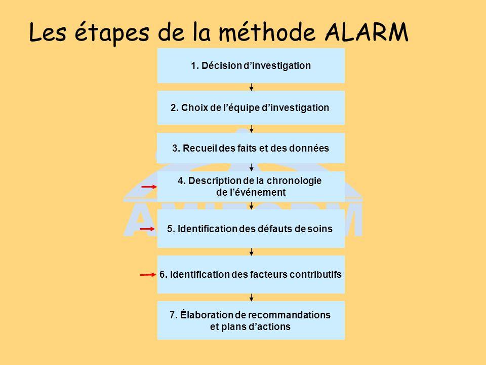 Les étapes de la méthode ALARM 1. Décision dinvestigation 4. Description de la chronologie de lévénement 5. Identification des défauts de soins 6. Ide