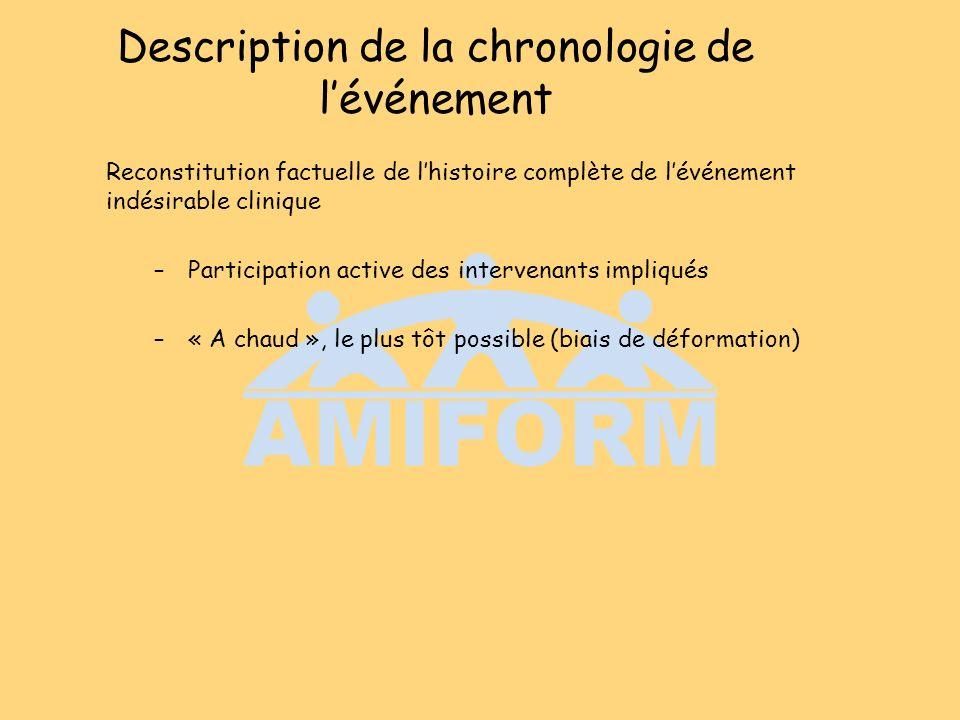 Description de la chronologie de lévénement Reconstitution factuelle de lhistoire complète de lévénement indésirable clinique –Participation active de