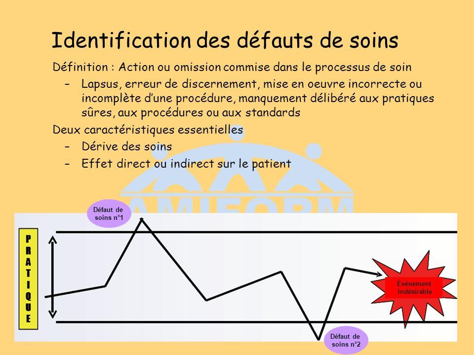 Identification des défauts de soins Définition : Action ou omission commise dans le processus de soin –Lapsus, erreur de discernement, mise en oeuvre