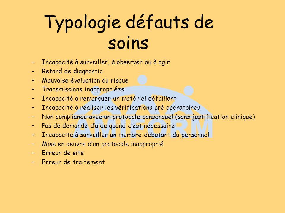 Typologie défauts de soins –Incapacité à surveiller, à observer ou à agir –Retard de diagnostic –Mauvaise évaluation du risque –Transmissions inapprop