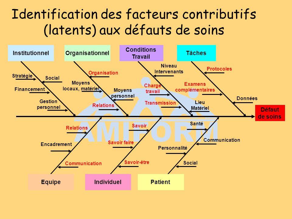 Identification des facteurs contributifs (latents) aux défauts de soins Défaut de soins Tâches Conditions Travail OrganisationnelInstitutionnel Patien