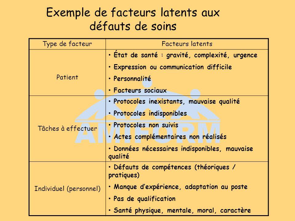 Exemple de facteurs latents aux défauts de soins Type de facteurFacteurs latents Patient État de santé : gravité, complexité, urgence Expression ou co