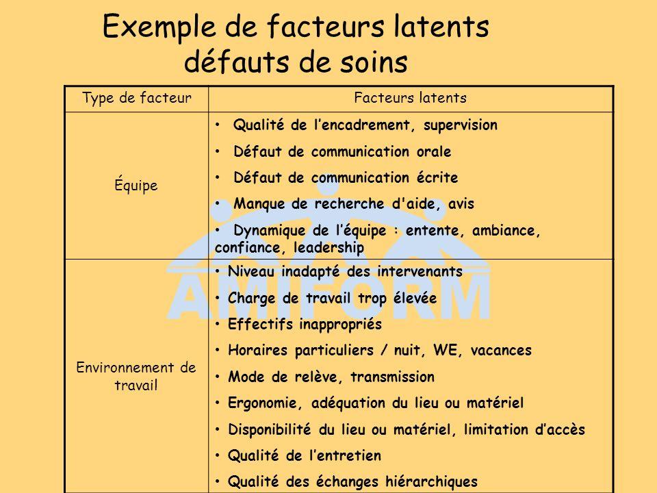 Exemple de facteurs latents défauts de soins Type de facteurFacteurs latents Équipe Qualité de lencadrement, supervision Défaut de communication orale