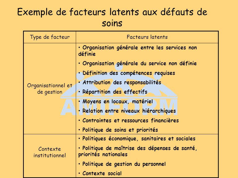 Exemple de facteurs latents aux défauts de soins Type de facteurFacteurs latents Organisationnel et de gestion Organisation générale entre les service