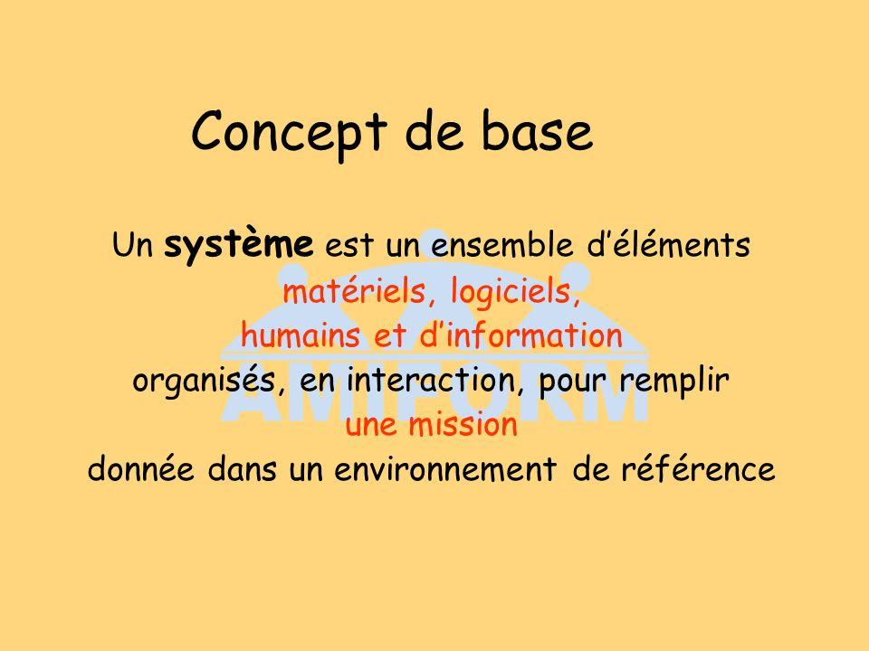 Concept de base Un système est un ensemble déléments matériels, logiciels, humains et dinformation organisés, en interaction, pour remplir une mission