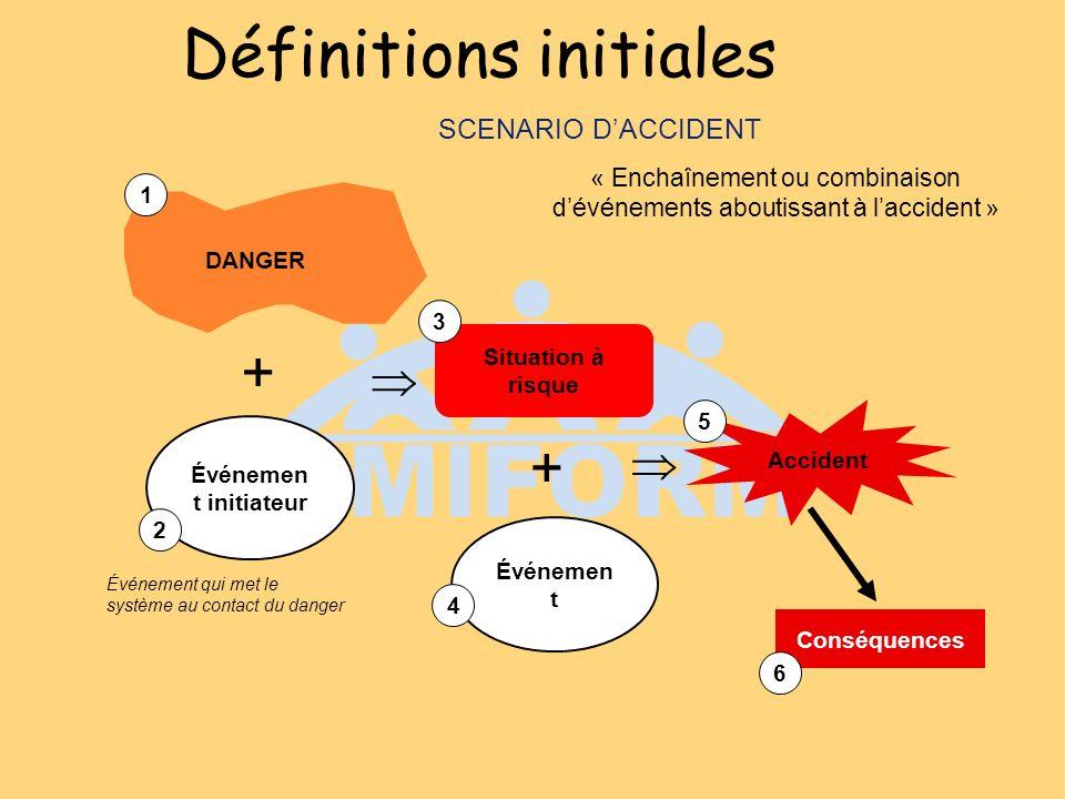 Définitions initiales Situation à risque Événemen t initiateur + + Accident Conséquences Événemen t 1 4 3 2 5 6 DANGER SCENARIO DACCIDENT « Enchaînement ou combinaison dévénements aboutissant à laccident » Événement qui met le système au contact du danger