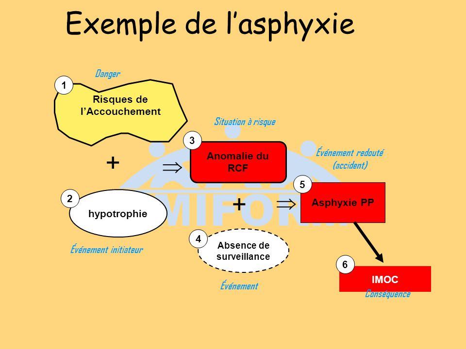 Exemple de lasphyxie Anomalie du RCF hypotrophie + + Asphyxie PP IMOC Absence de surveillance 1 4 3 2 5 6 Risques de lAccouchement Danger Situation à risque Événement redouté (accident) Événement initiateur Conséquence Événement