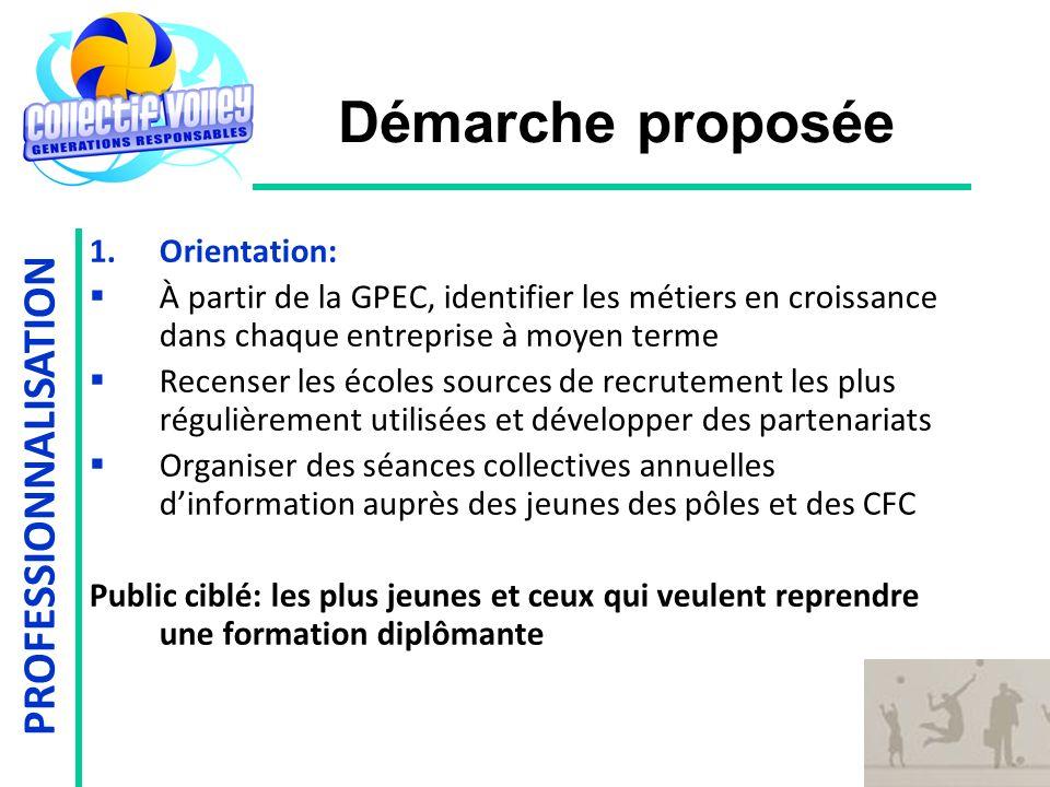 PROFESSIONNALISATION Démarche proposée 1.Orientation: À partir de la GPEC, identifier les métiers en croissance dans chaque entreprise à moyen terme R