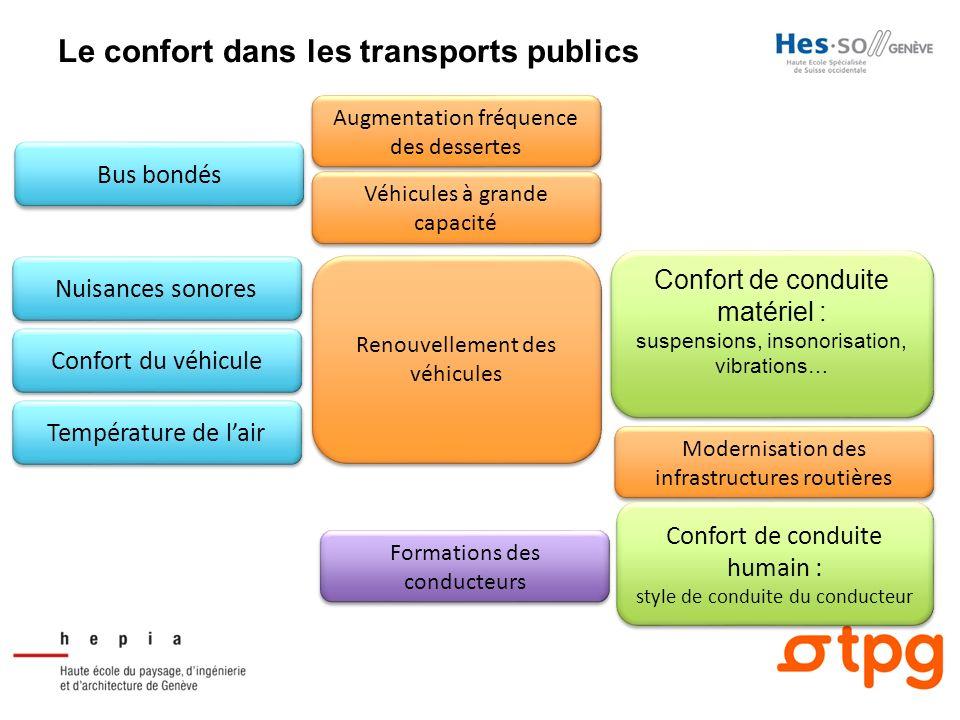 Le confort dans les transports publics Bus bondés Augmentation fréquence des dessertes Véhicules à grande capacité Température de lair Confort du véhi