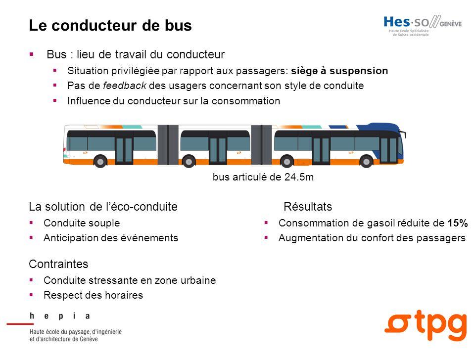 Le conducteur de bus Bus : lieu de travail du conducteur Situation privilégiée par rapport aux passagers: siège à suspension Pas de feedback des usage
