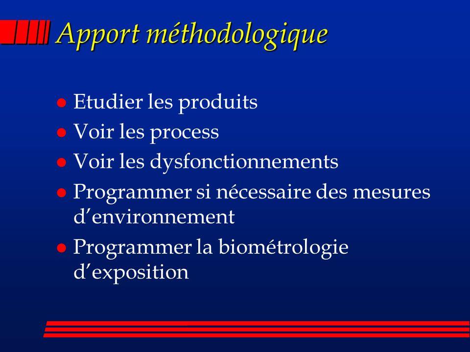 Apport méthodologique l Etudier les produits l Voir les process l Voir les dysfonctionnements l Programmer si nécessaire des mesures denvironnement l Programmer la biométrologie dexposition