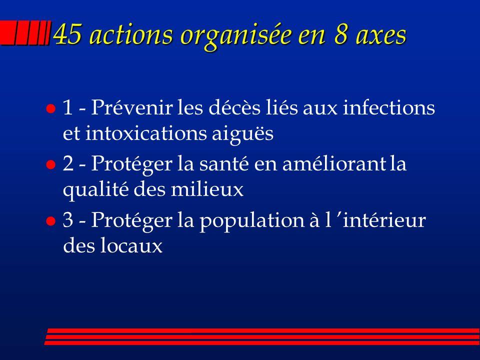 45 actions organisée en 8 axes l 1 - Prévenir les décès liés aux infections et intoxications aiguës l 2 - Protéger la santé en améliorant la qualité des milieux l 3 - Protéger la population à l intérieur des locaux