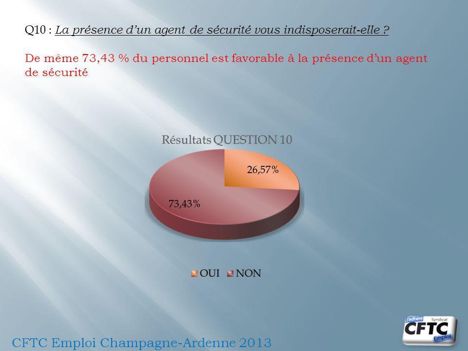 Q10 : La présence dun agent de sécurité vous indisposerait-elle ? De même 73,43 % du personnel est favorable à la présence dun agent de sécurité CFTC
