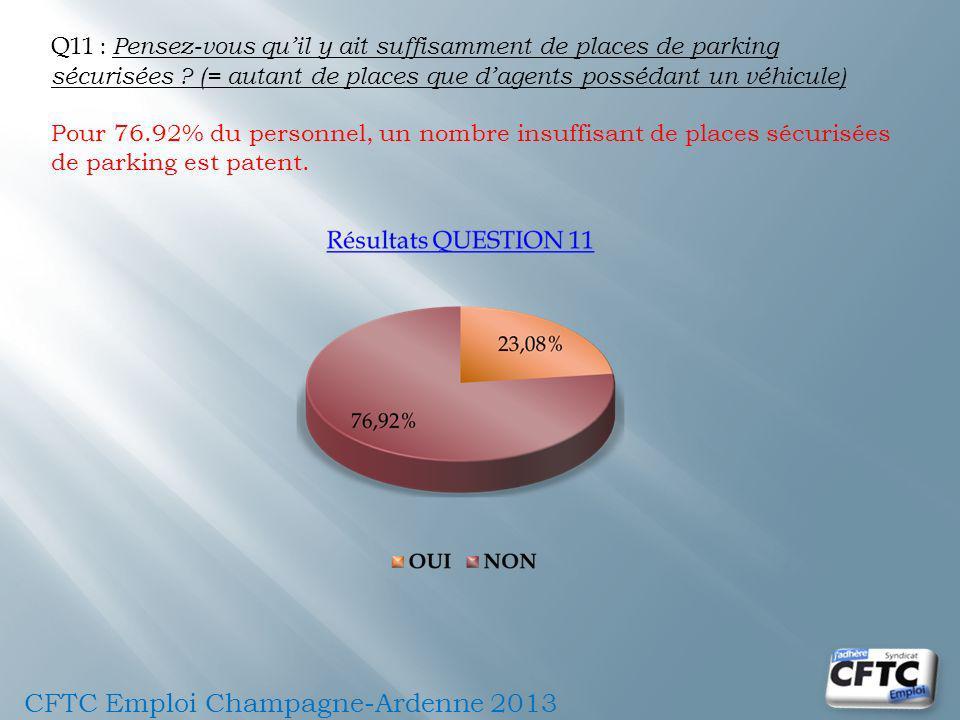 Q11 : Pensez-vous quil y ait suffisamment de places de parking sécurisées ? (= autant de places que dagents possédant un véhicule) Pour 76.92% du pers