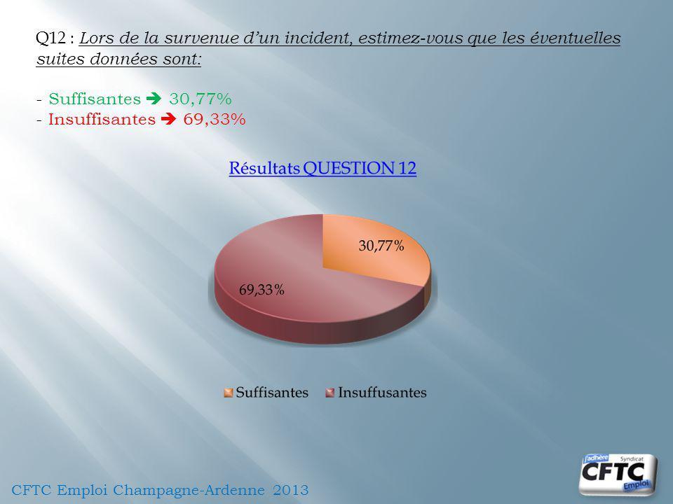 Q12 : Lors de la survenue dun incident, estimez-vous que les éventuelles suites données sont: - Suffisantes 30,77% - Insuffisantes 69,33%