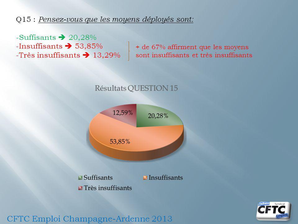 CFTC Emploi Champagne-Ardenne 2013 Q15 : Pensez-vous que les moyens déployés sont: -Suffisants 20,28% -Insuffisants 53,85% -Très insuffisants 13,29% + de 67% affirment que les moyens sont insuffisants et très insuffisants