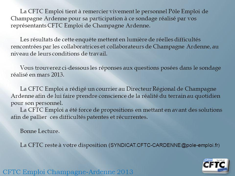 La CFTC Emploi tient à remercier vivement le personnel Pôle Emploi de Champagne Ardenne pour sa participation à ce sondage réalisé par vos représentants CFTC Emploi de Champagne Ardenne.
