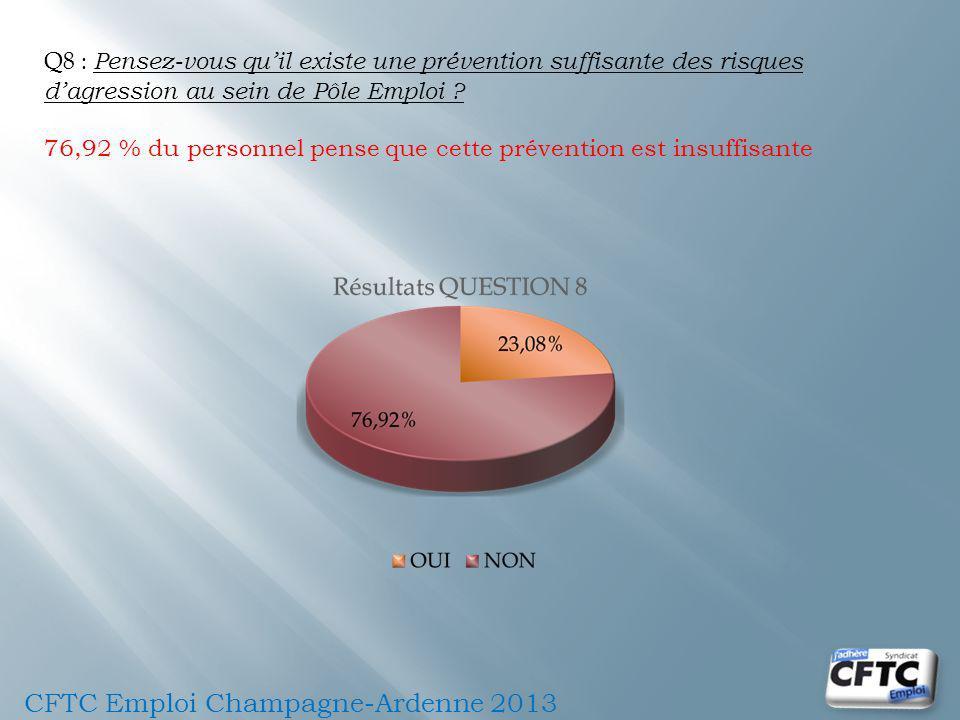 Q8 : Pensez-vous quil existe une prévention suffisante des risques dagression au sein de Pôle Emploi ? 76,92 % du personnel pense que cette prévention