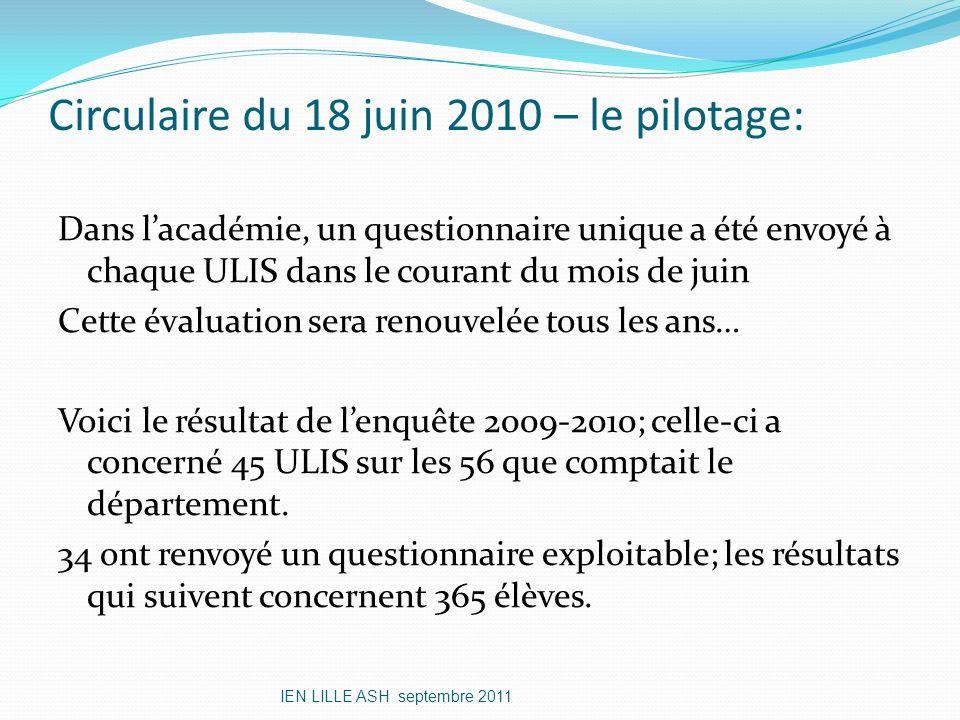 Circulaire du 18 juin 2010 – le pilotage: Dans lacadémie, un questionnaire unique a été envoyé à chaque ULIS dans le courant du mois de juin Cette éva