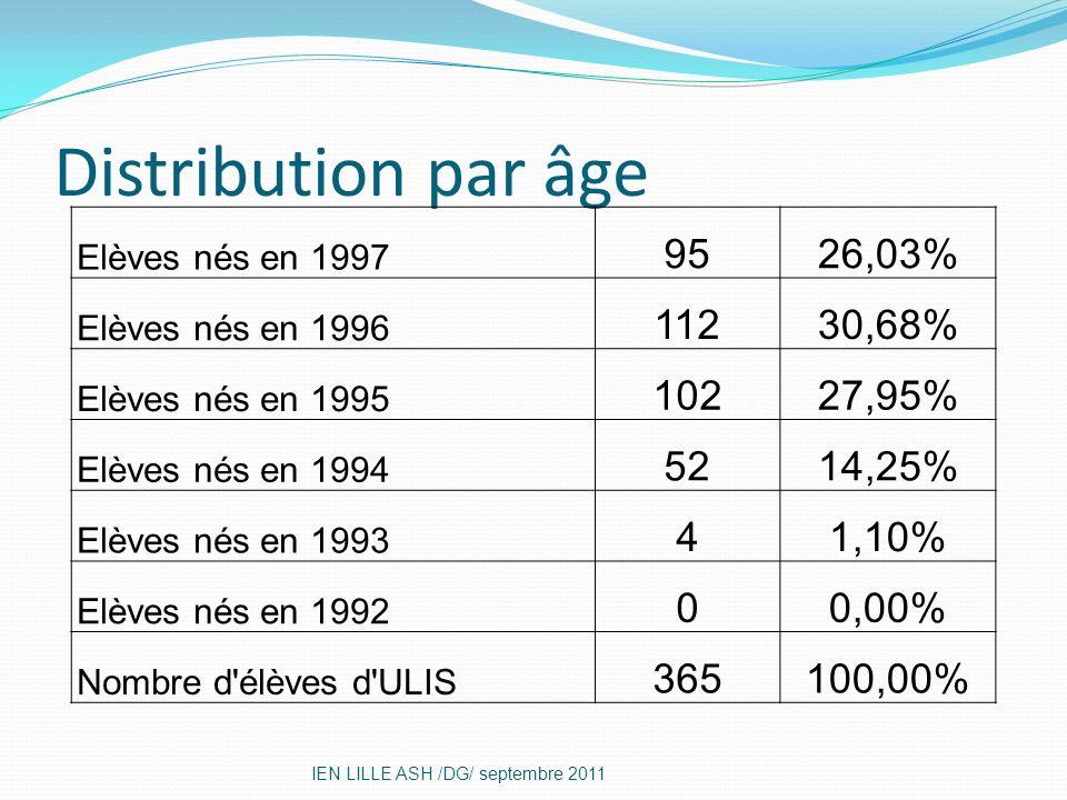 Distribution par âge IEN LILLE ASH /DG/ septembre 2011 Elèves nés en 1997 9526,03% Elèves nés en 1996 11230,68% Elèves nés en 1995 10227,95% Elèves né