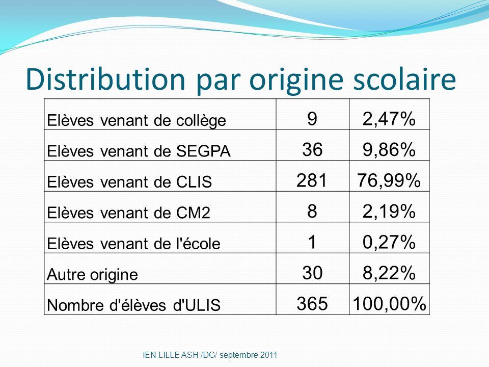 Distribution par origine scolaire IEN LILLE ASH /DG/ septembre 2011 Elèves venant de collège 92,47% Elèves venant de SEGPA 369,86% Elèves venant de CL