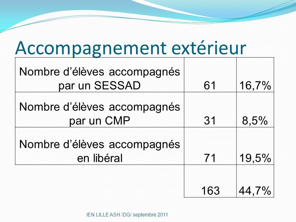 Accompagnement extérieur IEN LILLE ASH /DG/ septembre 2011 Nombre délèves accompagnés par un SESSAD6116,7% Nombre délèves accompagnés par un CMP318,5%