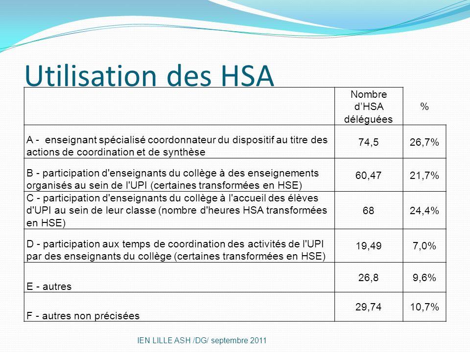 Utilisation des HSA IEN LILLE ASH /DG/ septembre 2011 Nombre dHSA déléguées % A - enseignant spécialisé coordonnateur du dispositif au titre des actio