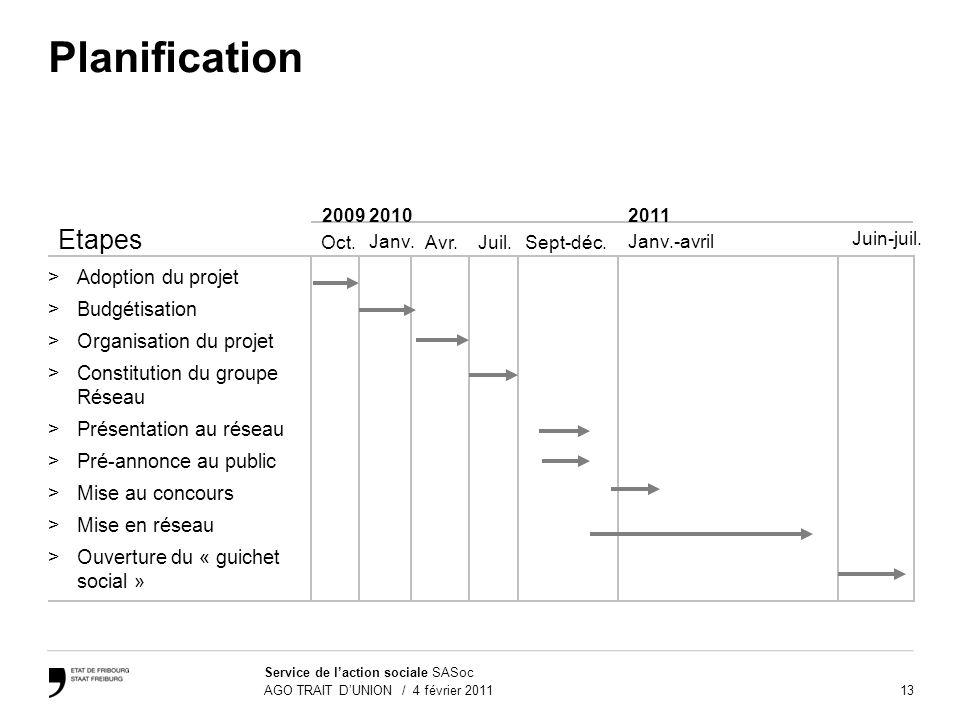 13 Service de laction sociale SASoc AGO TRAIT DUNION / 4 février 2011 Planification Etapes >Adoption du projet >Budgétisation >Organisation du projet
