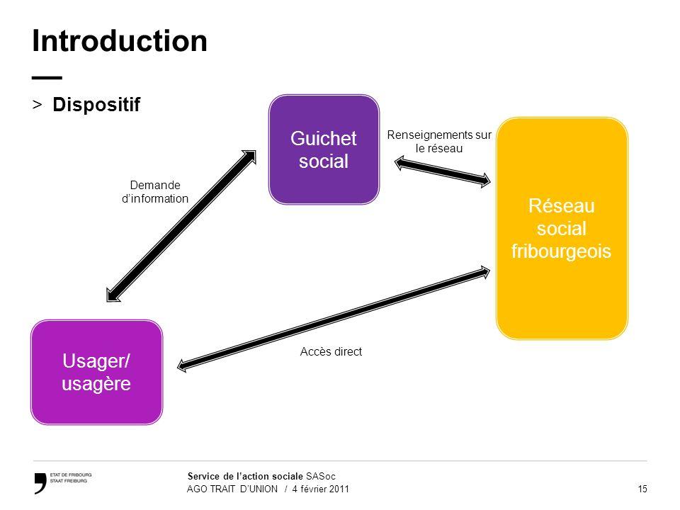 15 Service de laction sociale SASoc AGO TRAIT DUNION / 4 février 2011 Introduction >Dispositif Guichet social Réseau social fribourgeois Demande dinfo
