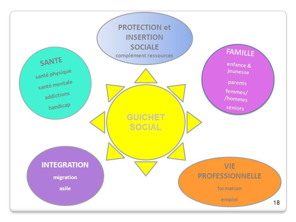 18 GUICHET SOCIAL PROTECTION et INSERTION SOCIALE complément ressources SANTE santé physique santé mentale addictions handicap INTEGRATION migration a