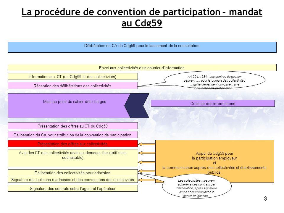 3 Délibération du CA du Cdg59 pour le lancement de la consultation Envoi aux collectivités dun courrier dinformation Information aux CT (du Cdg59 et d