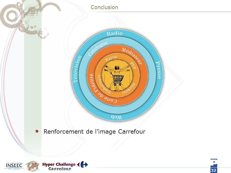 Conclusion Renforcement de limage Carrefour 32