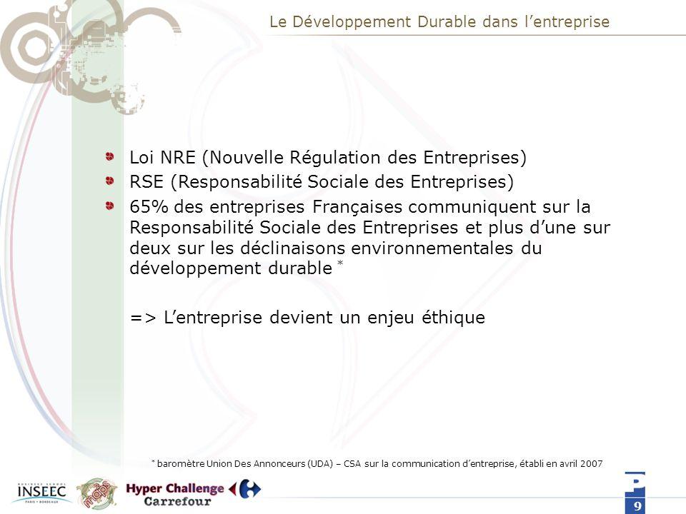 Le Développement Durable dans lentreprise Loi NRE (Nouvelle Régulation des Entreprises) RSE (Responsabilité Sociale des Entreprises) 65% des entreprises Françaises communiquent sur la Responsabilité Sociale des Entreprises et plus dune sur deux sur les déclinaisons environnementales du développement durable * => Lentreprise devient un enjeu éthique 9 * baromètre Union Des Annonceurs (UDA) – CSA sur la communication dentreprise, établi en avril 2007