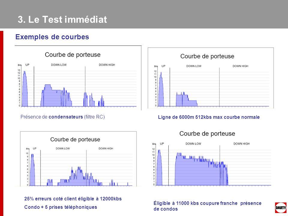 Exemples de courbes Présence de condensateurs (filtre RC) Ligne de 6000m 512kbs max courbe normale 25% erreurs coté client éligible à 12000kbs Condo +