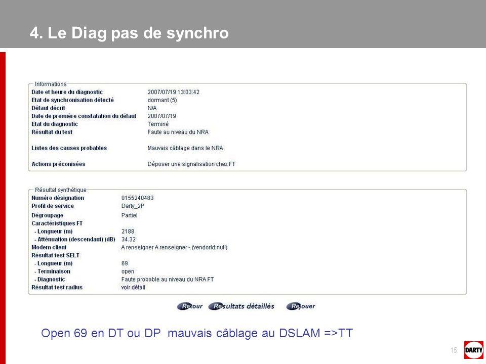 15 Open 69 en DT ou DP mauvais câblage au DSLAM =>TT 4. Le Diag pas de synchro