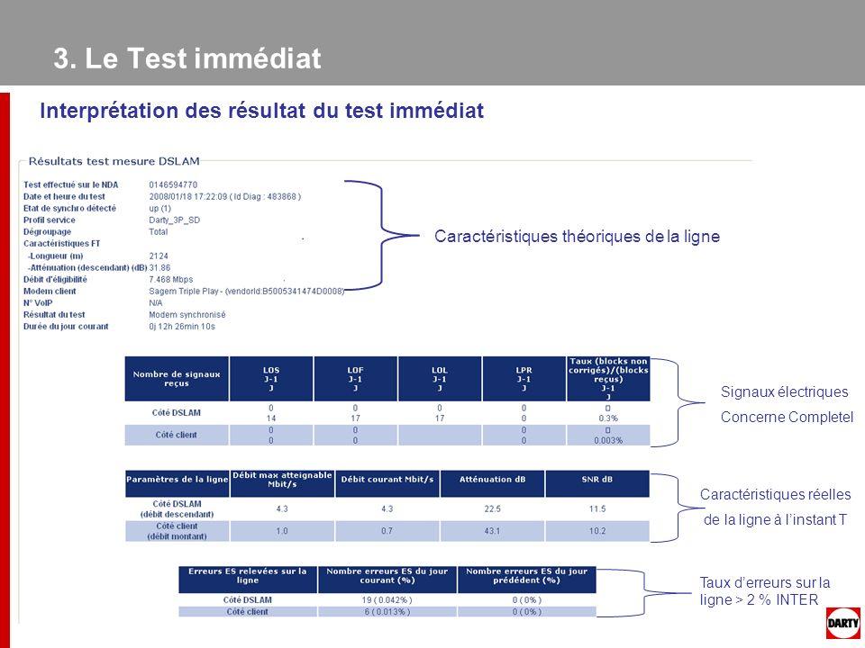 Interprétation des résultat du test immédiat Caractéristiques théoriques de la ligne Caractéristiques réelles de la ligne à linstant T Signaux électri
