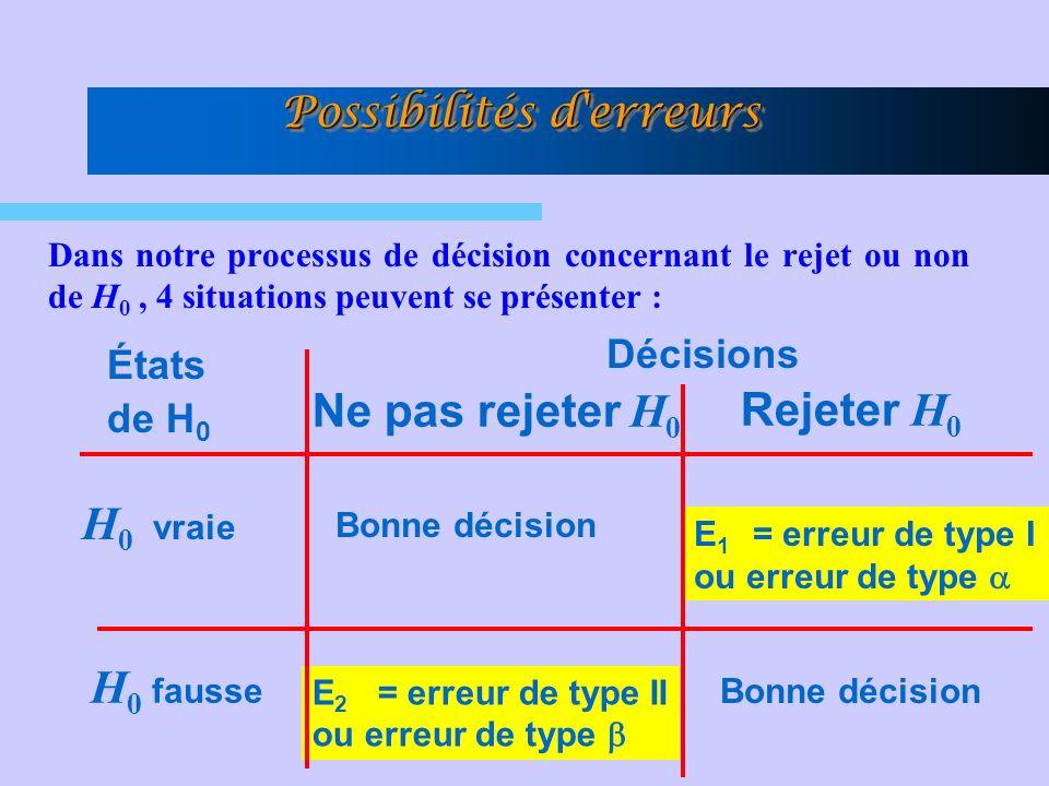 Dans notre processus de décision concernant le rejet ou non de H 0, 4 situations peuvent se présenter : Possibilités d erreurs H 0 vraie H 0 fausse États de H 0 Décisions Bonne décision E 1 = erreur de type I ou erreur de type E 2 = erreur de type II ou erreur de type Ne pas rejeter H 0 Rejeter H 0